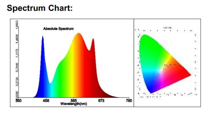 các bước sóng ánh sáng quang hợp cho cây trồng