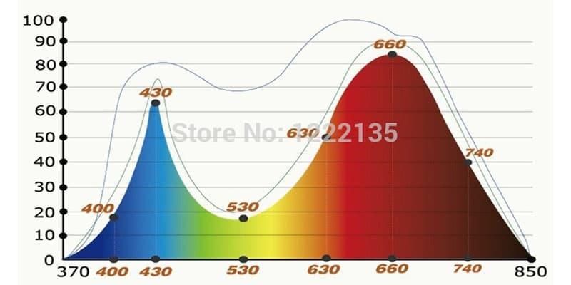 dãy quang phổ cho cây 450nm 680 nm